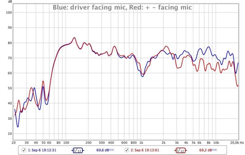 Megaboom 3 Frequenzmessung