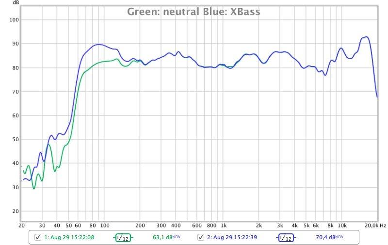 Tribit XBoom Frequenzmessung