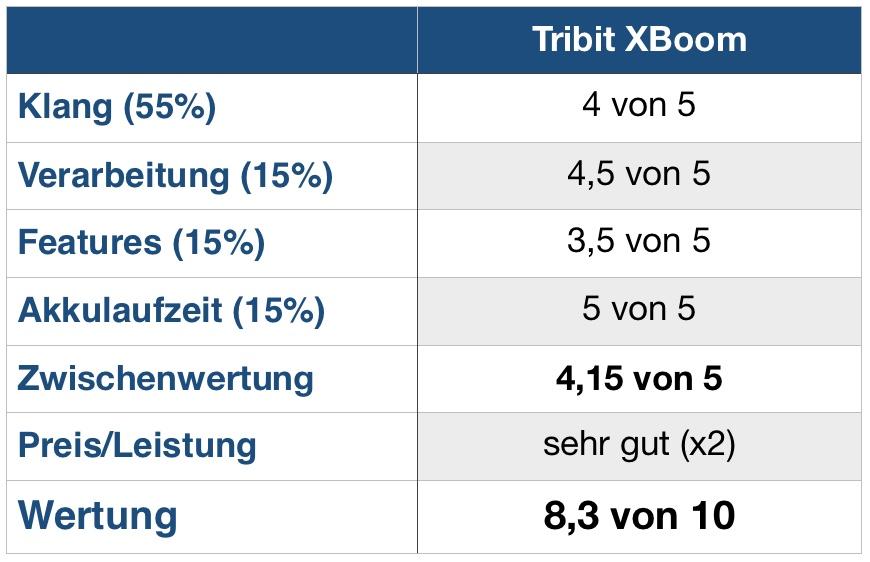 Tribit XBoom Wertung