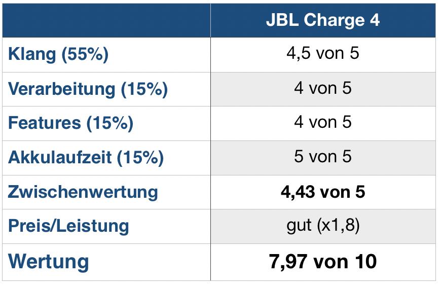 JBL Charge 4 Wertung