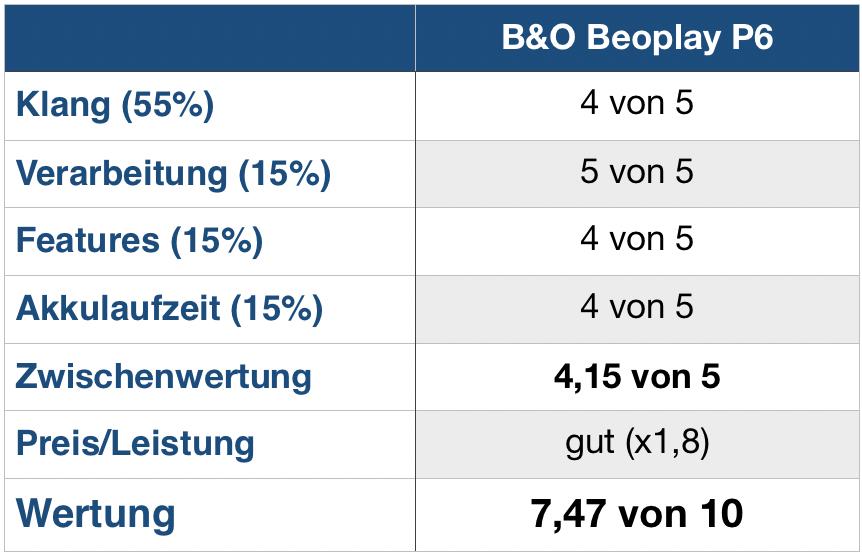 Bang&Olufsen Beoplay P6 Wertung