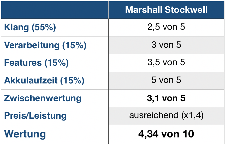 Marshall Stockwell Wertung