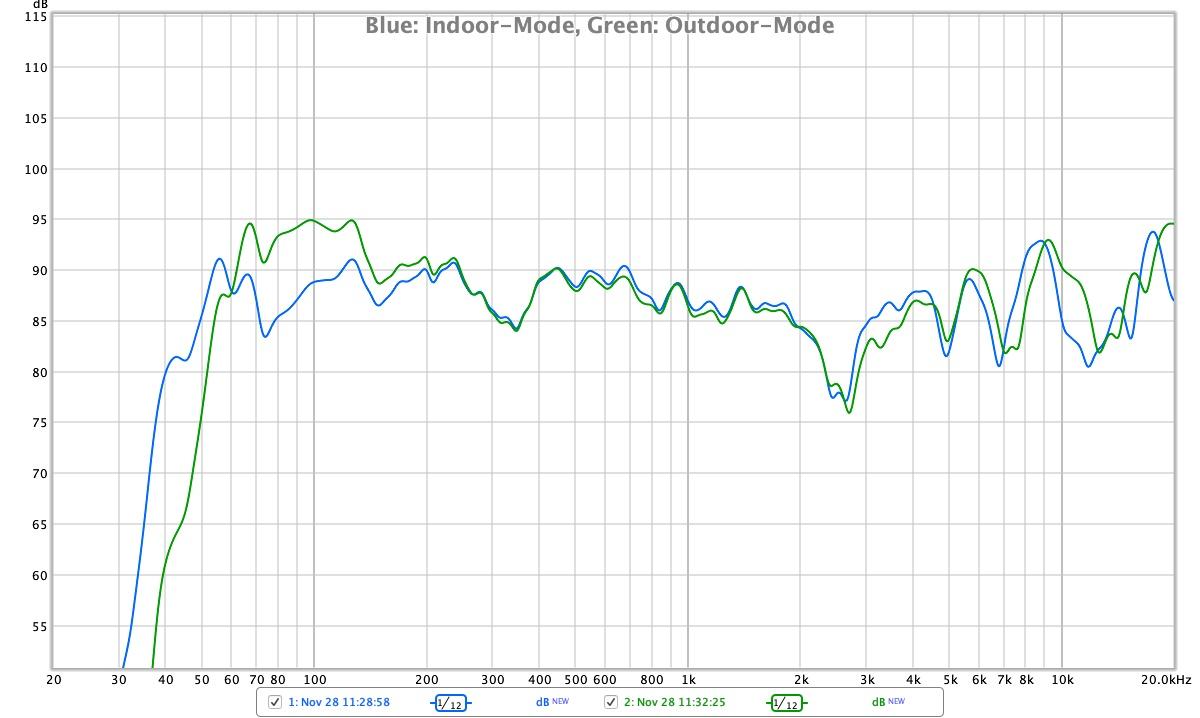 JBL Boombox Frequenz-Messung