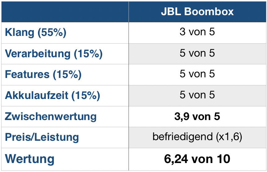 JBL Boombox Wertung