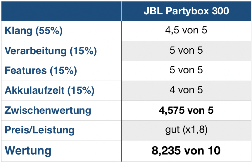 JBL Partybox 300 Wertung