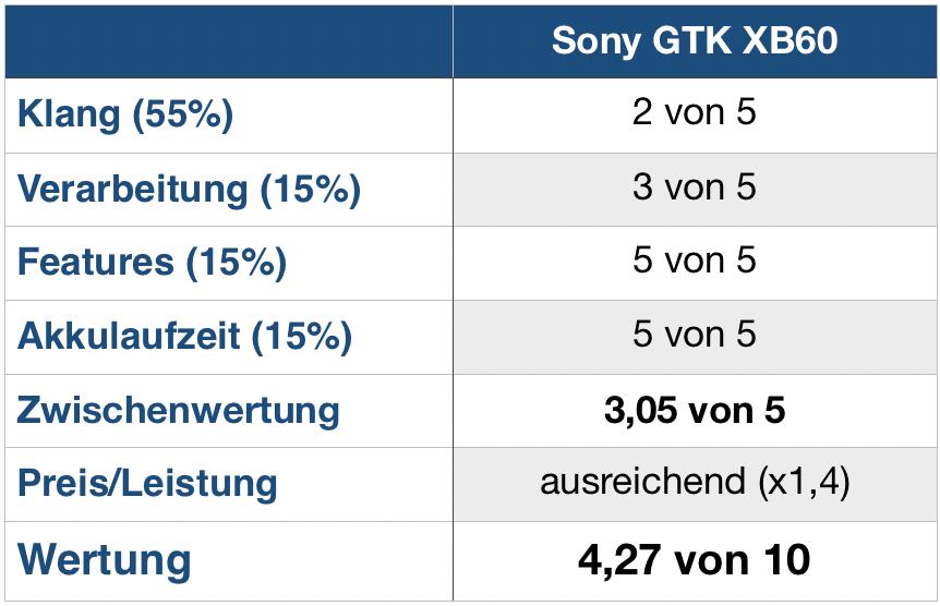 Sony GTK XB60 Wertung