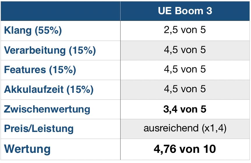 UE Boom 3 Wertung