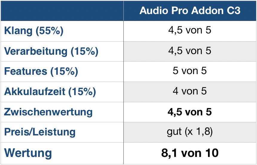 Audio Pro Addon C3 Wertung