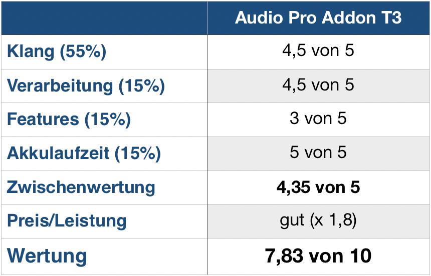 Audio Pro Addon T3 Wertung