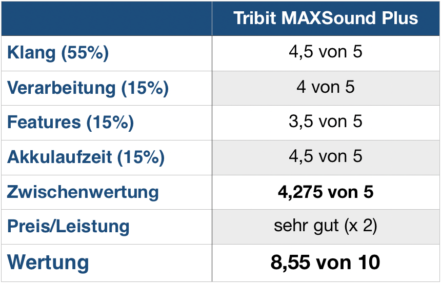 Tribit MAXSound Plus Wertung