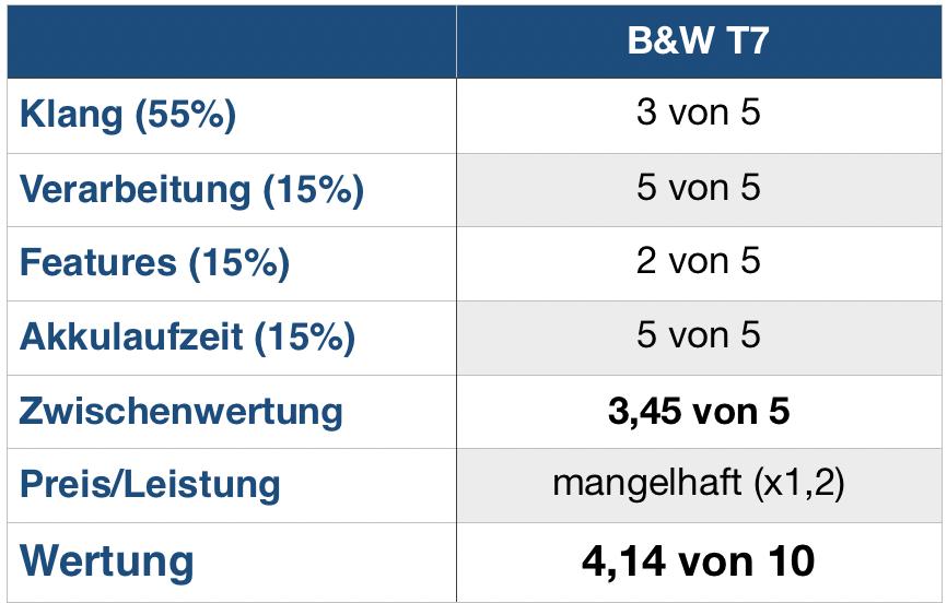 B&W T7 Wertung