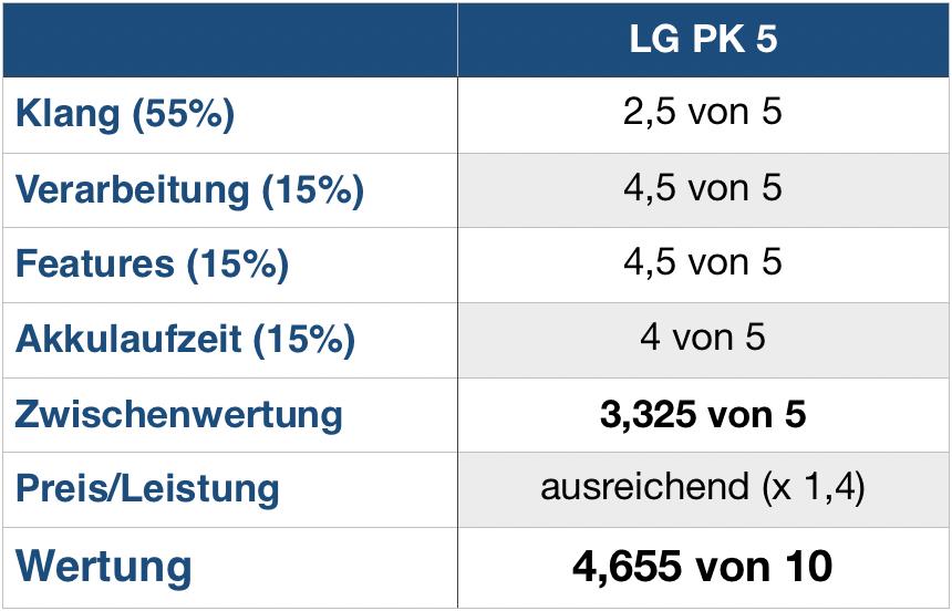 LG PK5 Wertung