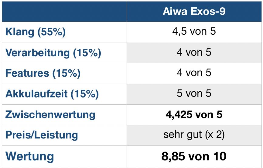 aiwa Exos-9 Wertung