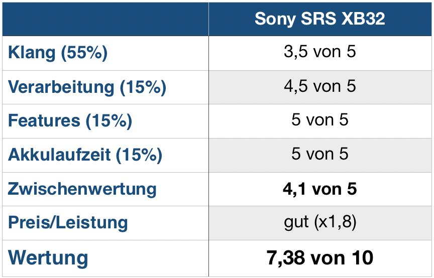 Sony SRS XB32 Wertung
