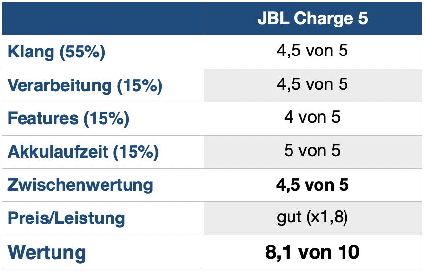 Charge 5 Wertung